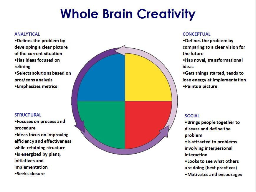 Brain-whole-creativity